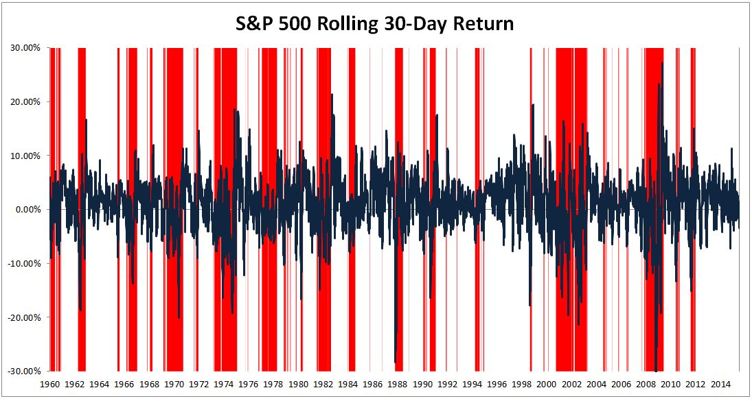 S&P 500 30-Day Rolling Return