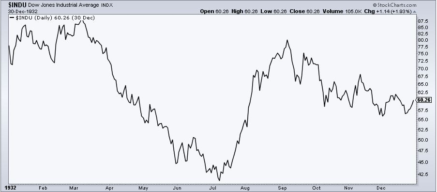 A Ninety Percent Decline - The Irrelevant Investor