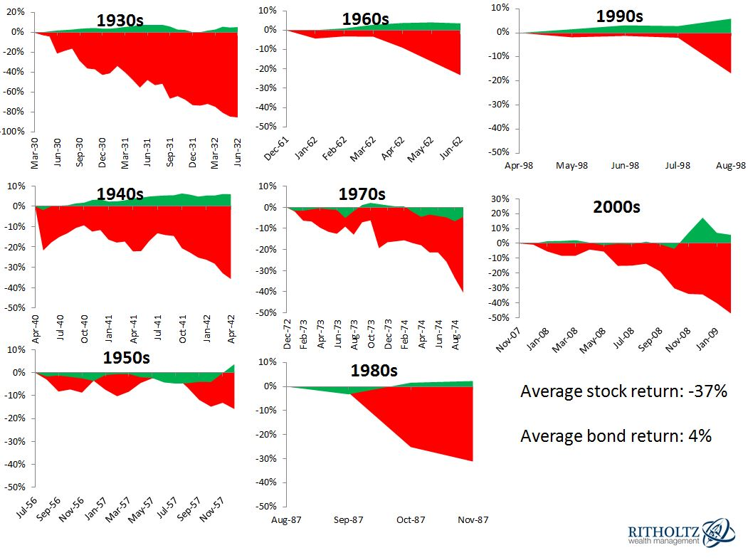 Stocks and Bonds Drawdowns