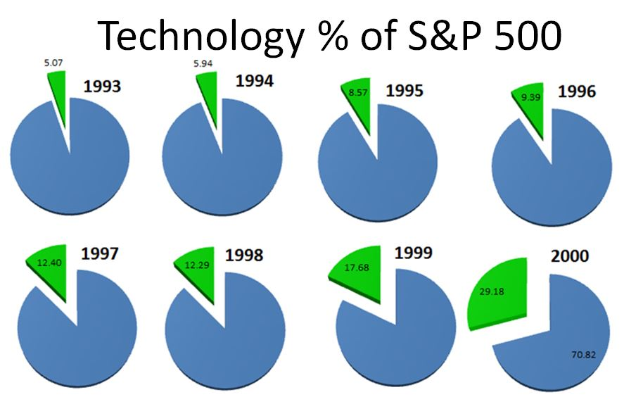 Technology S&P 500