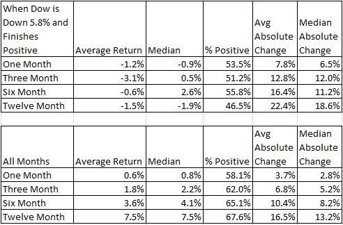 Dow Negative Positive