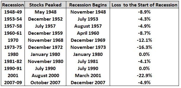 recessions prior