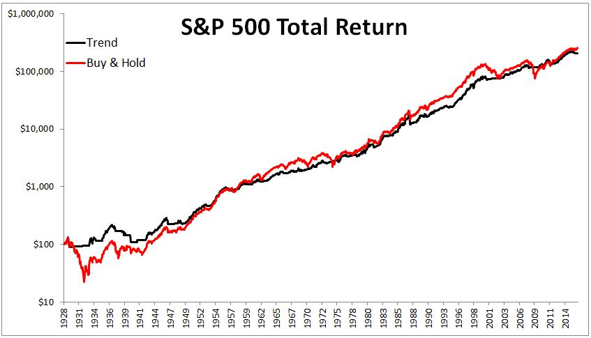 total return 1926