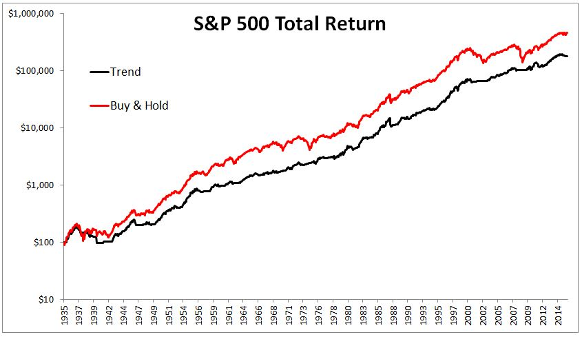 total return 1935