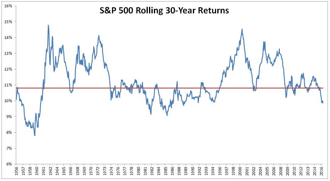 30 yr average