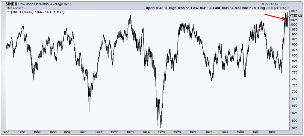 Looking Back at the End of a Secular Bear Market - The