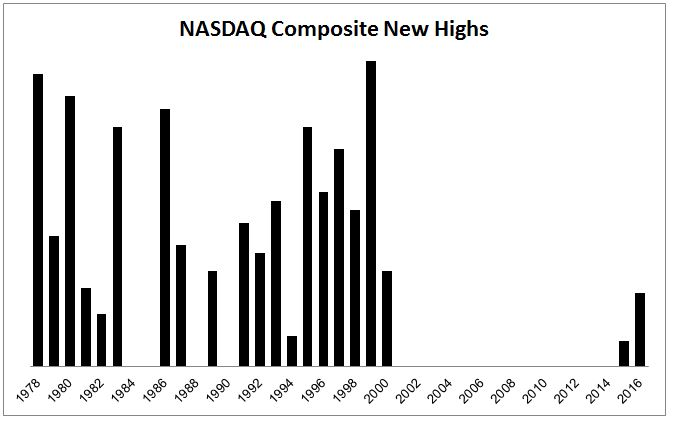 nasdaq-new-highs