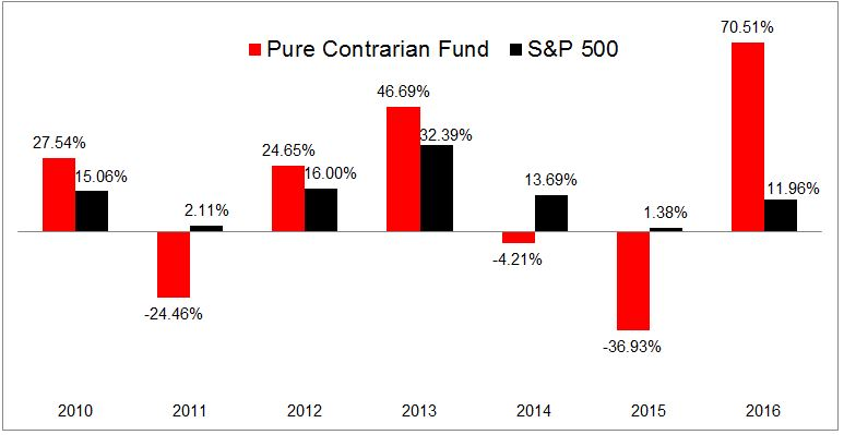 pure-contrarian