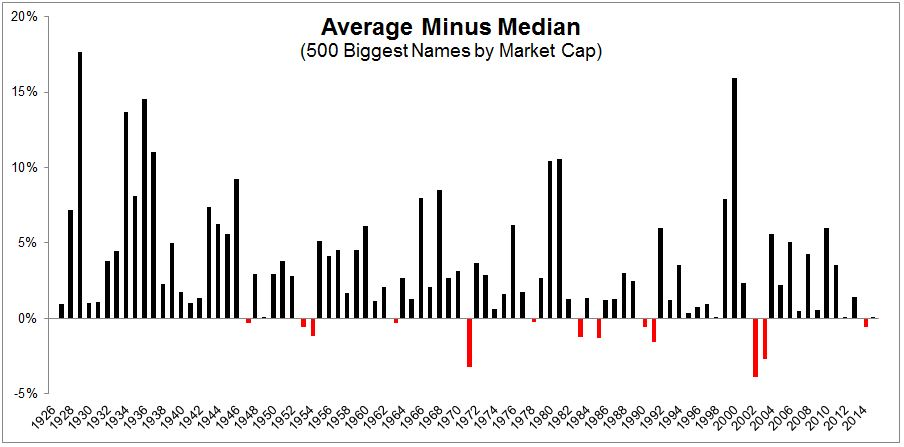 avg-minus-median