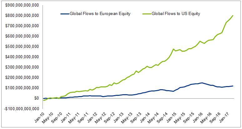 global-flows