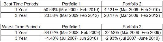 best-worst-portfolio