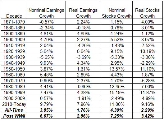 earnings-returns-by-decade