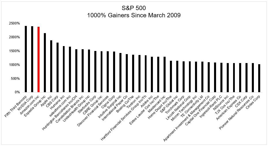 A Top or The Top? - The Irrelevant Investor