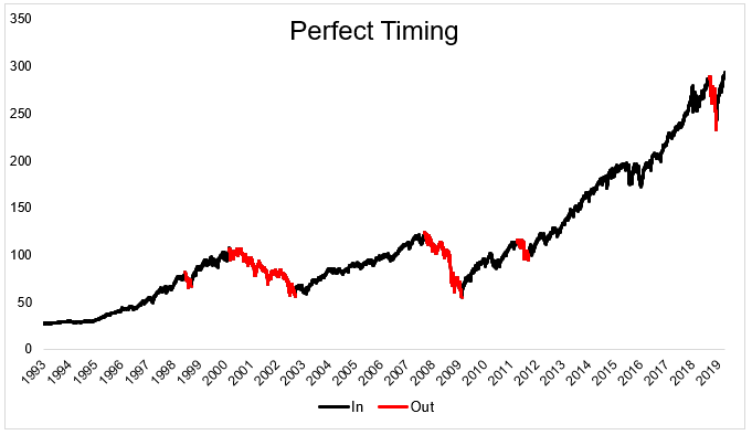 This chart shows perfect market timing.