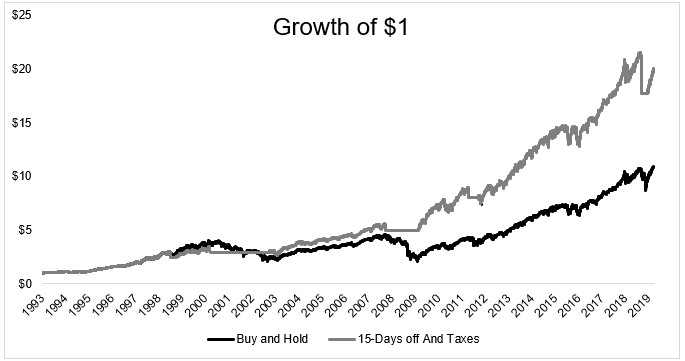 Growth of $1 between buy and hold versus a market timing strategy
