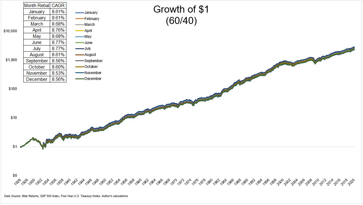 When Should I Rebalance? - The Irrelevant Investor