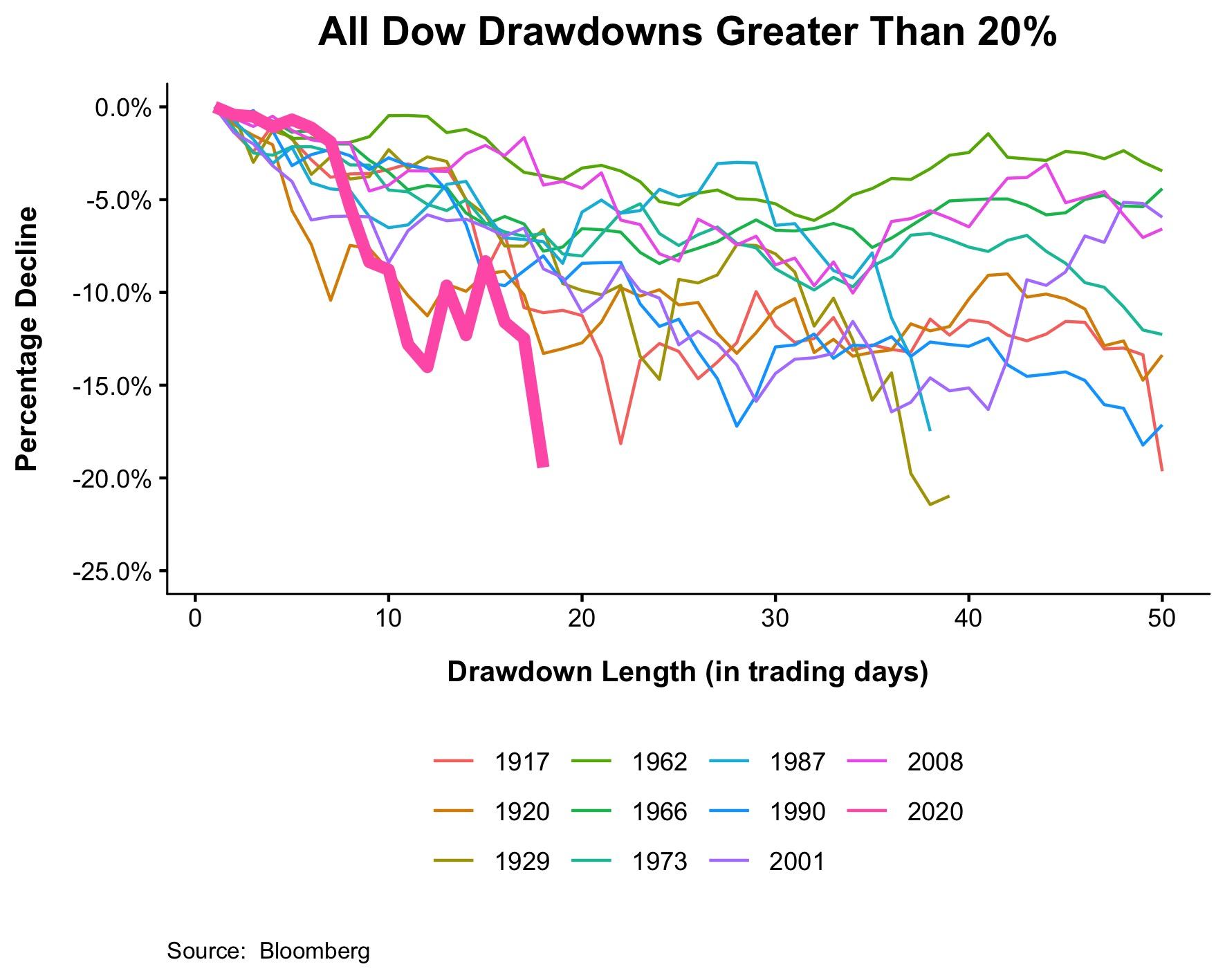 The Fastest Bear Market Ever - The Irrelevant Investor